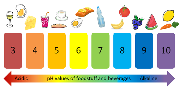 pH values of different foods