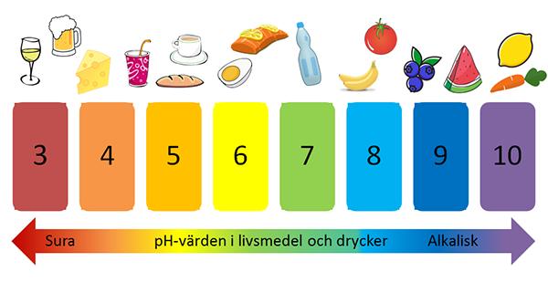 pH-värdet för olika födoämnen