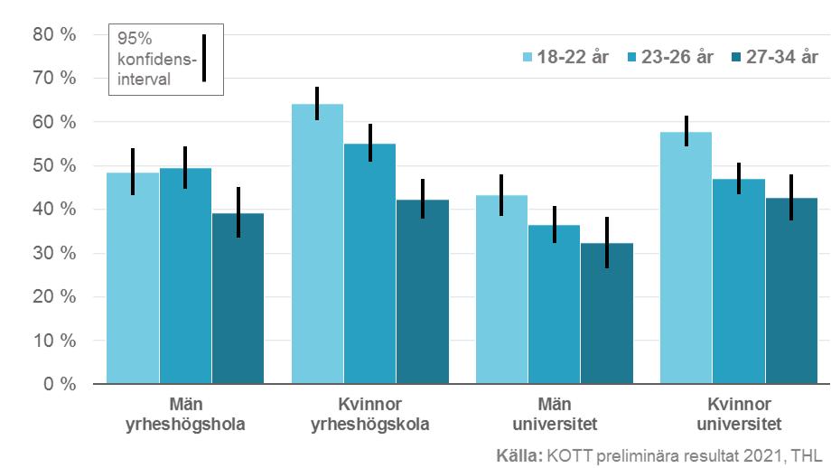 andelen studerande som upplevt en ökad arbetsbeslatning som krävs för studier.