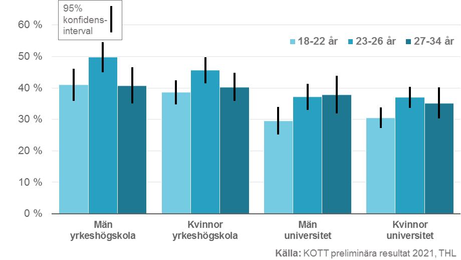 andelen studerande som kände att deras ekonomiska situation har försämrats.